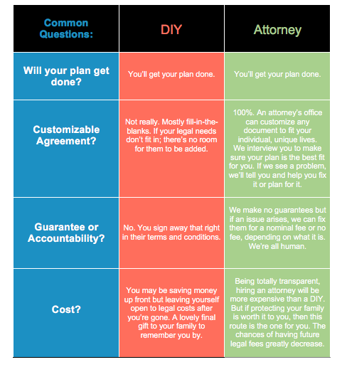 DIY Estate Planning?! More Risks Than You'd Think... Image